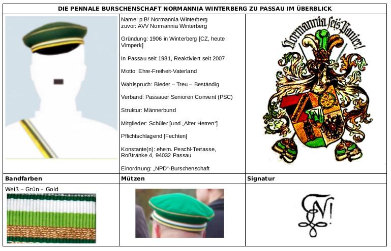 Übersicht: Erkennungszeichen der p. B! Normannia Winternberg